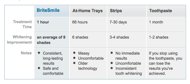 Teeth Whitening Comparison Teeth Whitening Compare